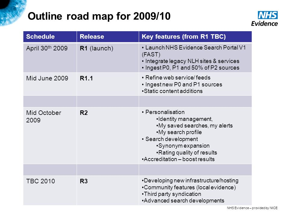NHS Evidence – provided by NICE Outline road map for 2009/10 ScheduleReleaseKey features (from R1 TBC) April 30 th 2009R1 (launch) Launch NHS Evidence Search Portal V1 (FAST) Integrate legacy NLH sites & services Ingest P0, P1 and 50% of P2 sources Mid June 2009R1.1 Refine web service/ feeds Ingest new P0 and P1 sources Static content additions Mid October 2009 R2 Personalisation Identity management, My saved searches, my alerts My search profile Search development Synonym expansion Rating quality of results Accreditation – boost results TBC 2010R3 Developing new infrastructure/hosting Community features (local evidence) Third party syndication Advanced search developments