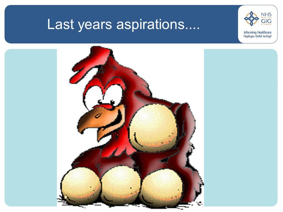 Last years aspirations....