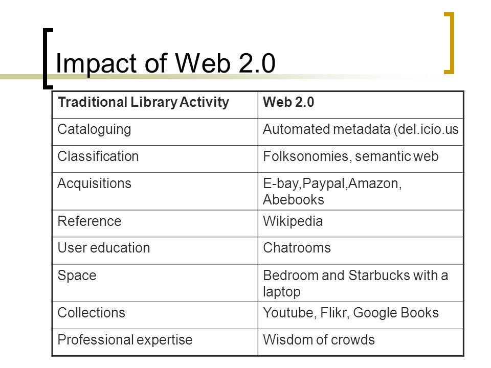 Impact of Web 2.0 Traditional Library ActivityWeb 2.0 CataloguingAutomated metadata (del.icio.us ClassificationFolksonomies, semantic web AcquisitionsE-bay,Paypal,Amazon, Abebooks ReferenceWikipedia User educationChatrooms SpaceBedroom and Starbucks with a laptop CollectionsYoutube, Flikr, Google Books Professional expertiseWisdom of crowds
