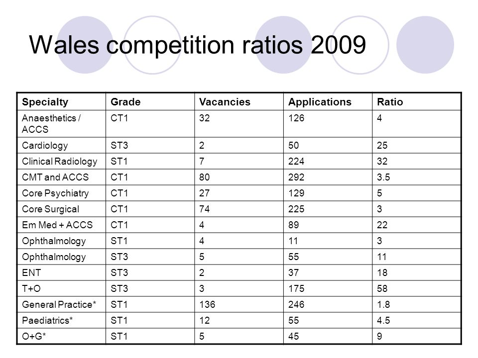 Wales competition ratios 2009 SpecialtyGradeVacanciesApplicationsRatio Anaesthetics / ACCS CT1321264 CardiologyST325025 Clinical RadiologyST1722432 CMT and ACCSCT1802923.5 Core PsychiatryCT1271295 Core SurgicalCT1742253 Em Med + ACCSCT148922 OphthalmologyST14113 OphthalmologyST355511 ENTST323718 T+OST3317558 General Practice*ST11362461.8 Paediatrics*ST112554.5 O+G*ST15459