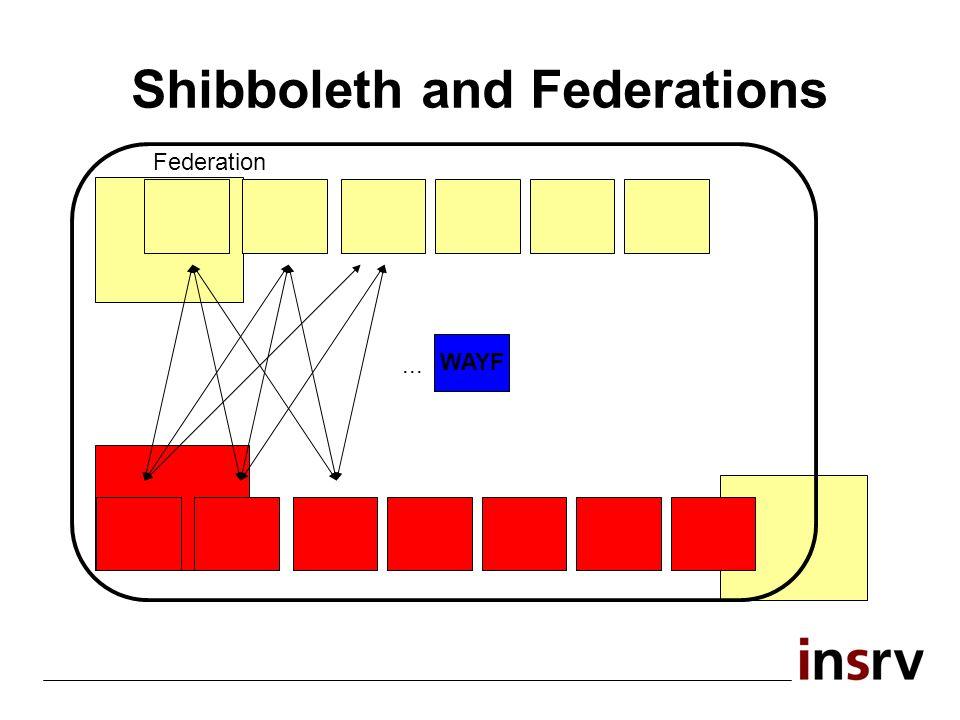 Shibboleth-Athens Athens Resources Shib- Athens Federation... WAYF