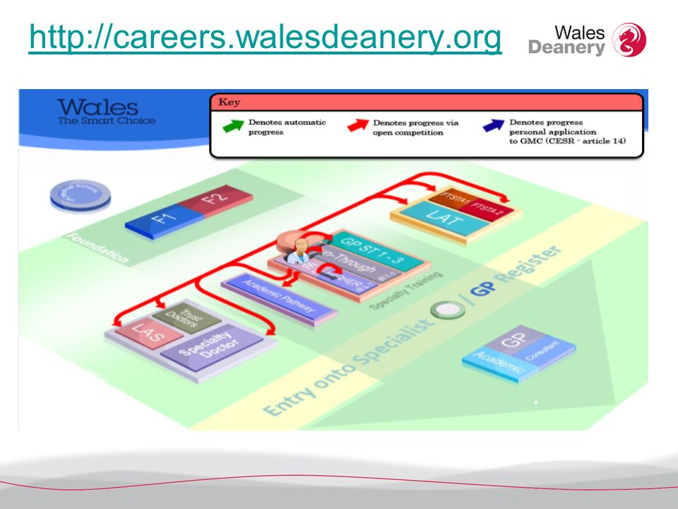 http://careers.walesdeanery.org