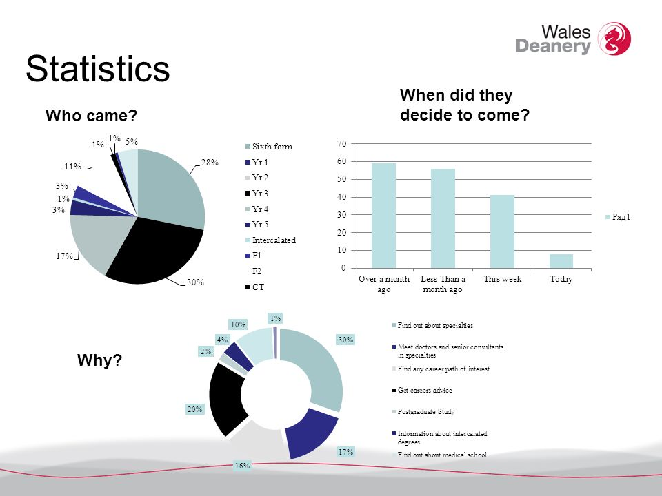 Statistics Who came? When did they decide to come? Why?