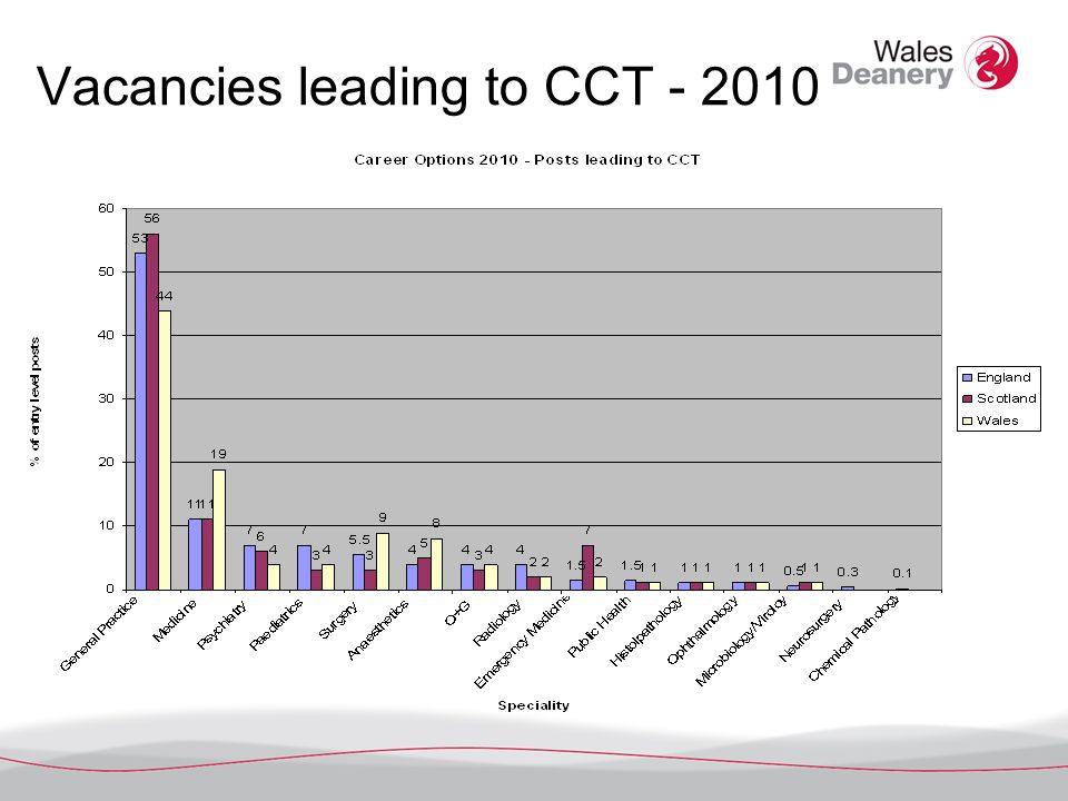 Vacancies leading to CCT