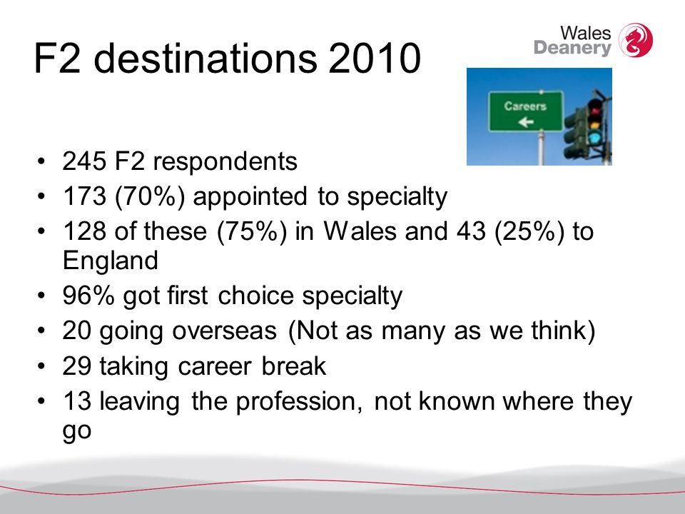 F2 destinations 2010 245 F2 respondents 173 (70%) appointed to specialty 128 of these (75%) in Wales and 43 (25%) to England 96% got first choice specialty 20 going overseas (Not as many as we think) 29 taking career break 13 leaving the profession, not known where they go