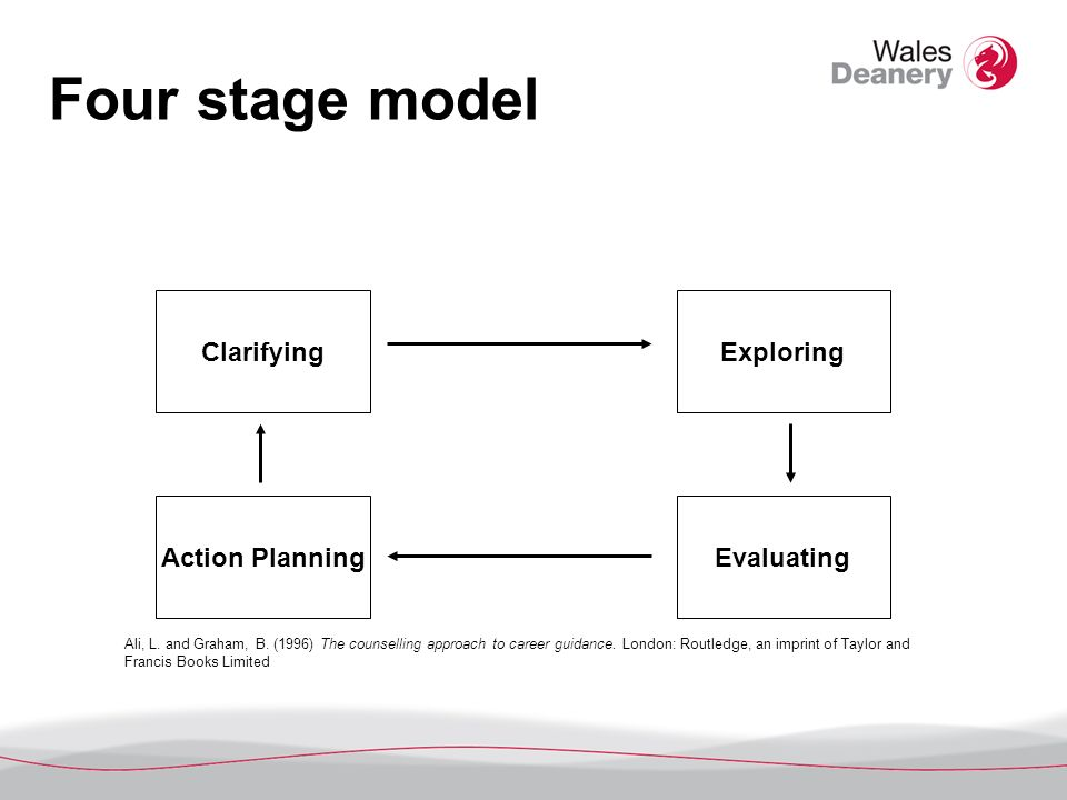 Four stage model ClarifyingExploring Action PlanningEvaluating Ali, L.