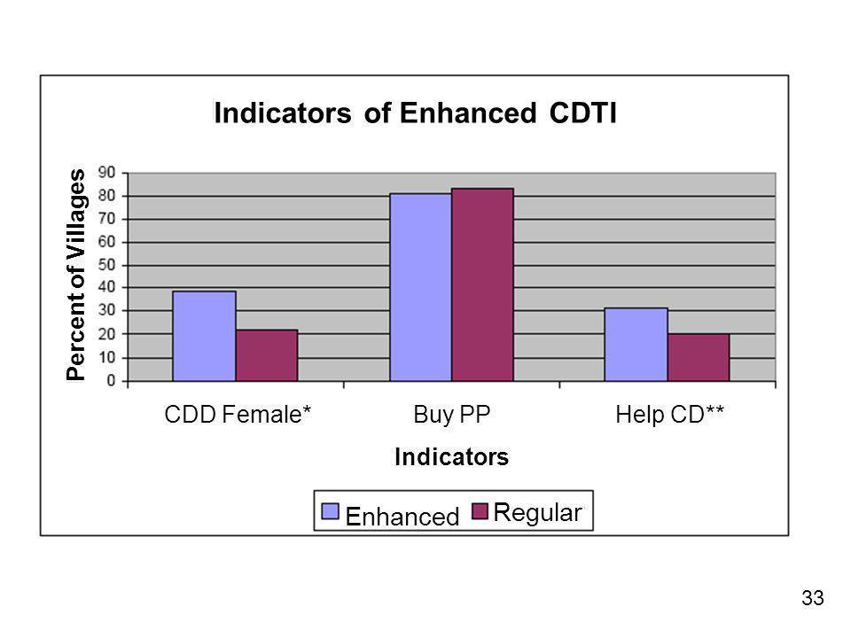 33 Indicators of Enhanced CDTI CDD Female* Buy PP Help CD** Indicators Enhanced Regular Percent of Villages