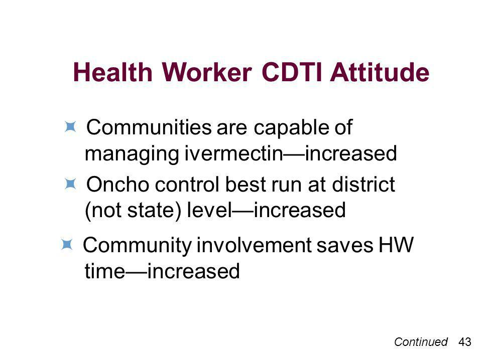 Health Worker CDTI Attitude Communities are capable of managing ivermectinincreased Oncho control best run at district (not state) levelincreased Comm