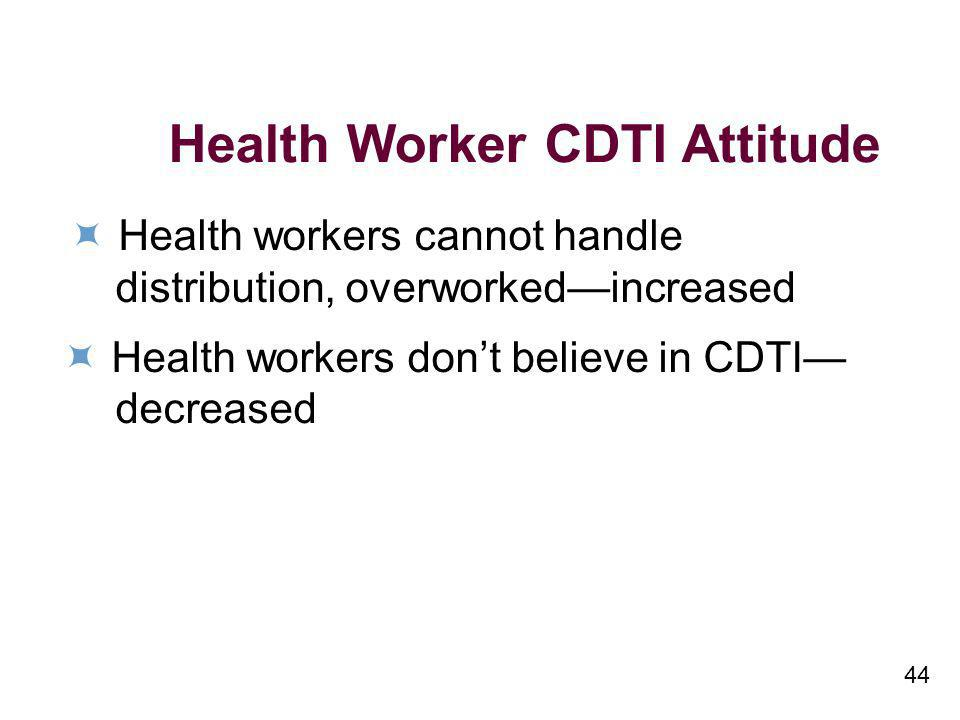 44 Health Worker CDTI Attitude Health workers cannot handle distribution, overworkedincreased Health workers dont believe in CDTI decreased