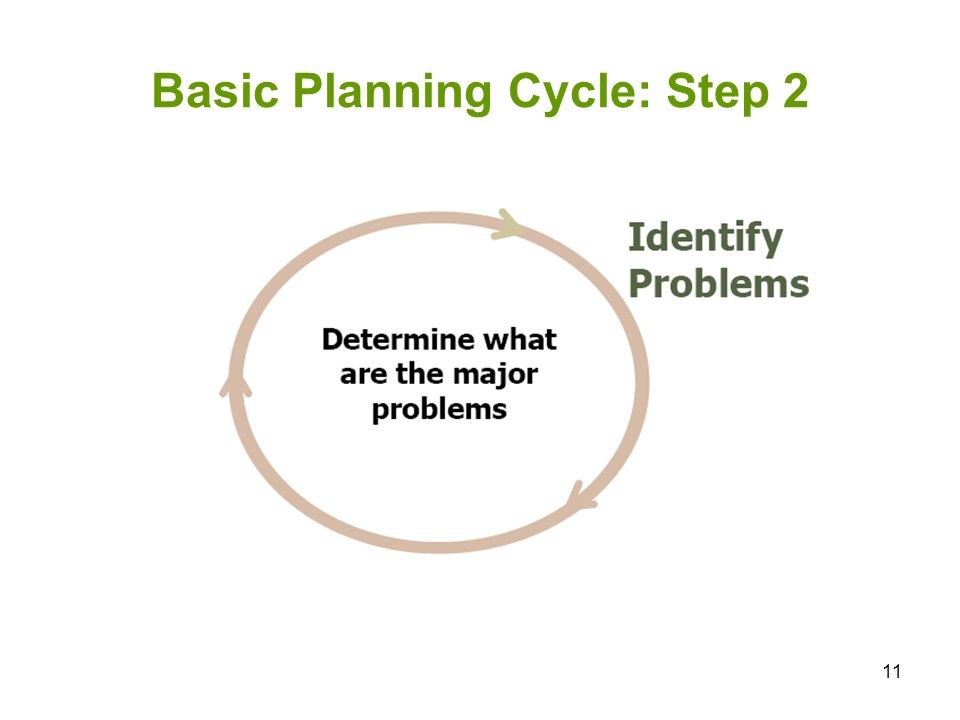 11 Basic Planning Cycle: Step 2