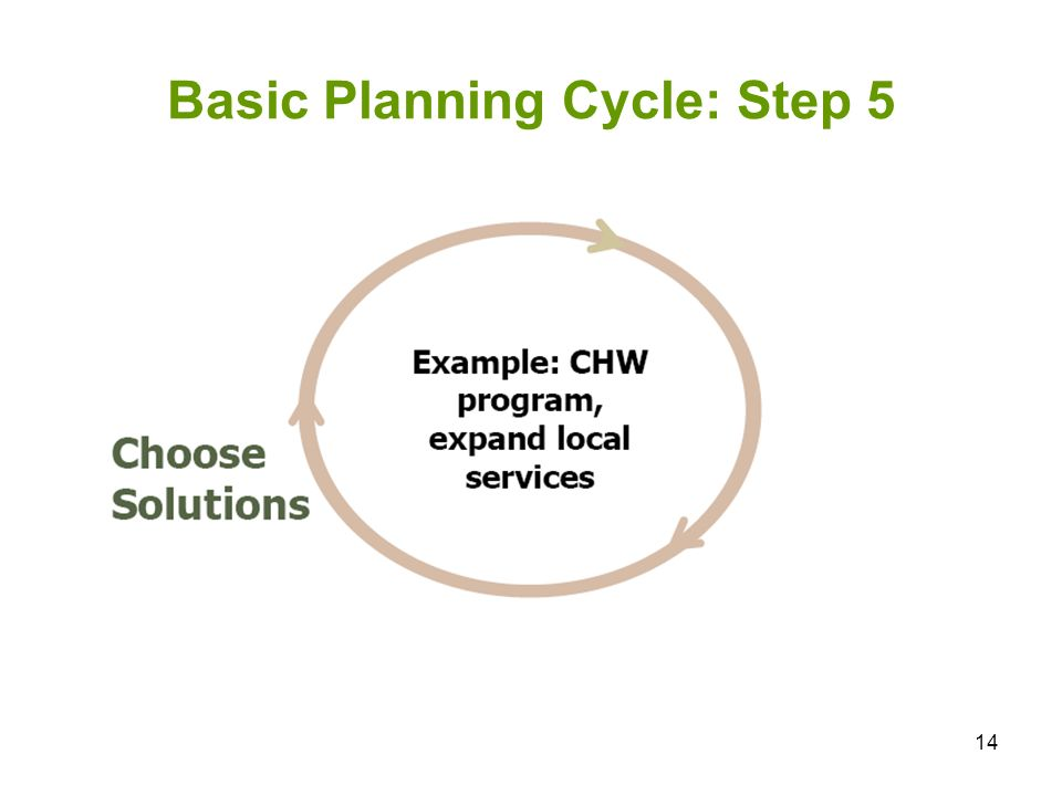 14 Basic Planning Cycle: Step 5