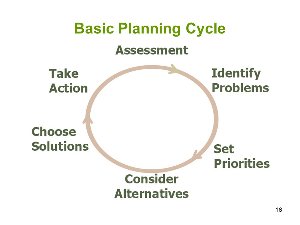 16 Basic Planning Cycle