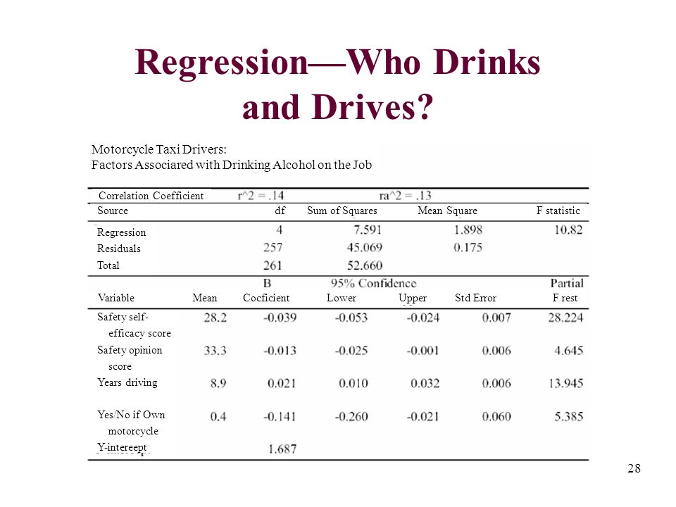 28 RegressionWho Drinks and Drives.