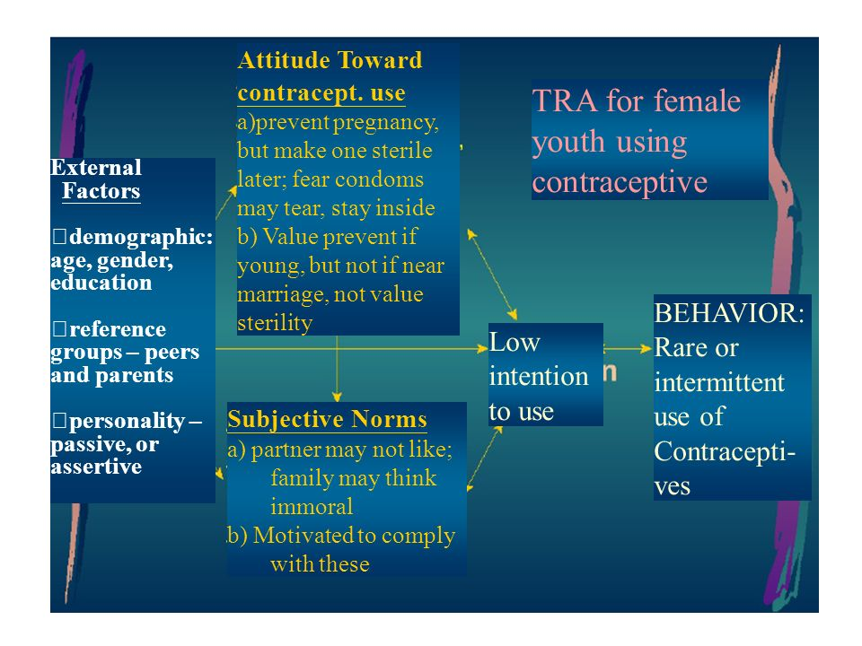 8 External Factors demographic: age, gender, education reference groups – peers and parents personality – passive, or assertive Attitude Toward contracept.