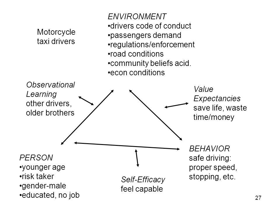 Motorcycle taxi drivers Observational Learning other drivers, older brothers PERSON younger age risk taker gender-male educated, no job ENVIRONMENT drivers code of conduct passengers demand regulations/enforcement road conditions community beliefs acid.