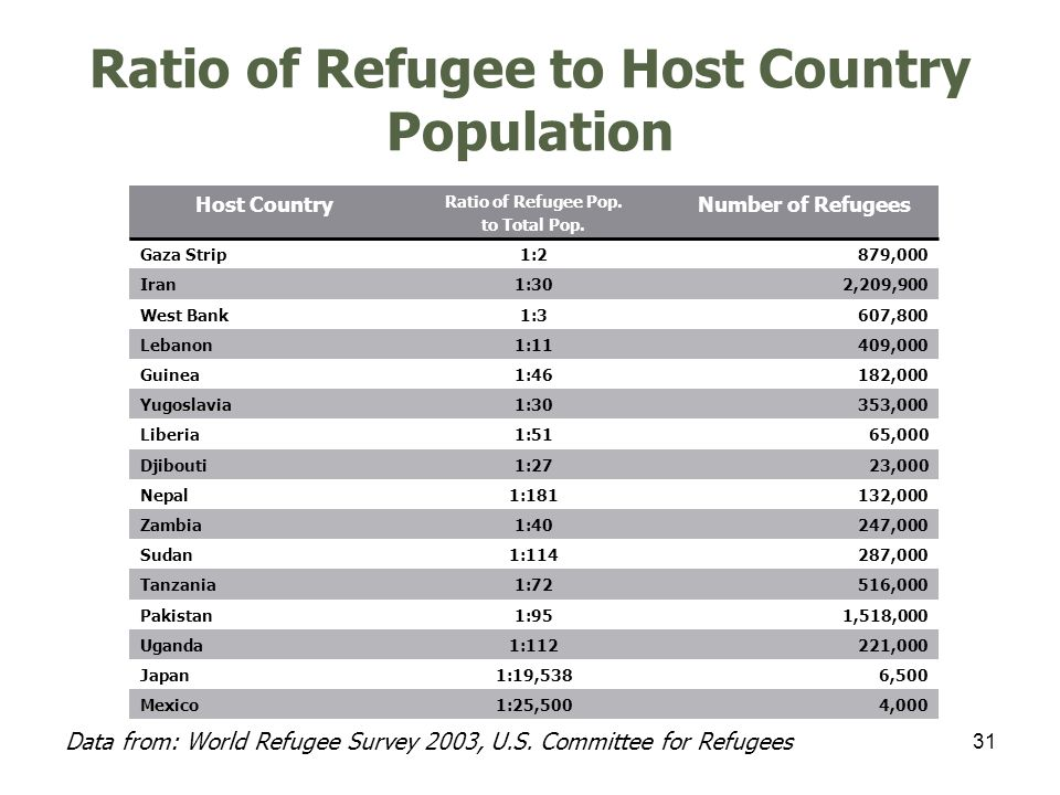 31 Ratio of Refugee to Host Country Population Host Country Ratio of Refugee Pop.