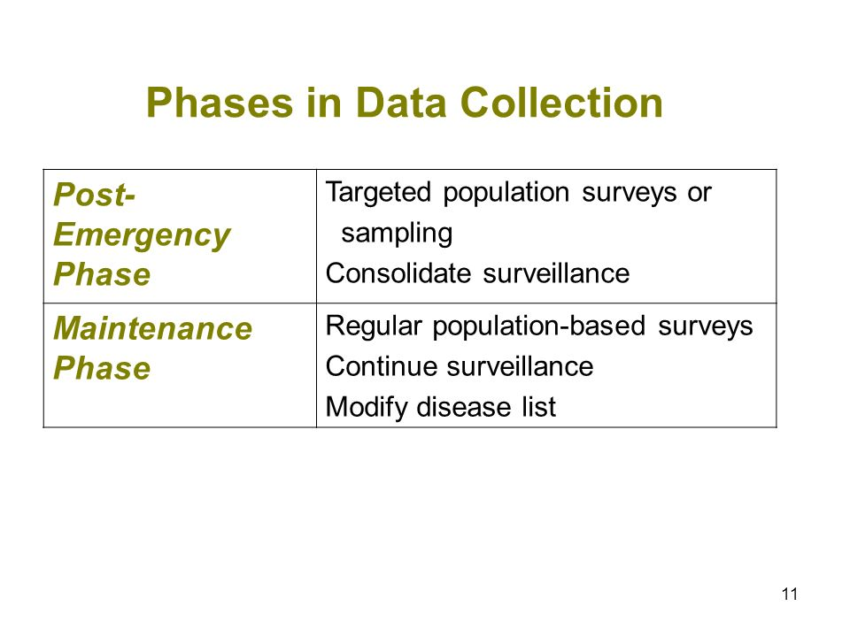 11 Phases in Data Collection Post- Emergency Phase Targeted population surveys or sampling Consolidate surveillance Maintenance Phase Regular populati