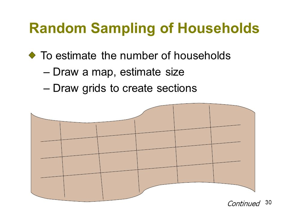 30 Random Sampling of Households To estimate the number of households – Draw a map, estimate size – Draw grids to create sections