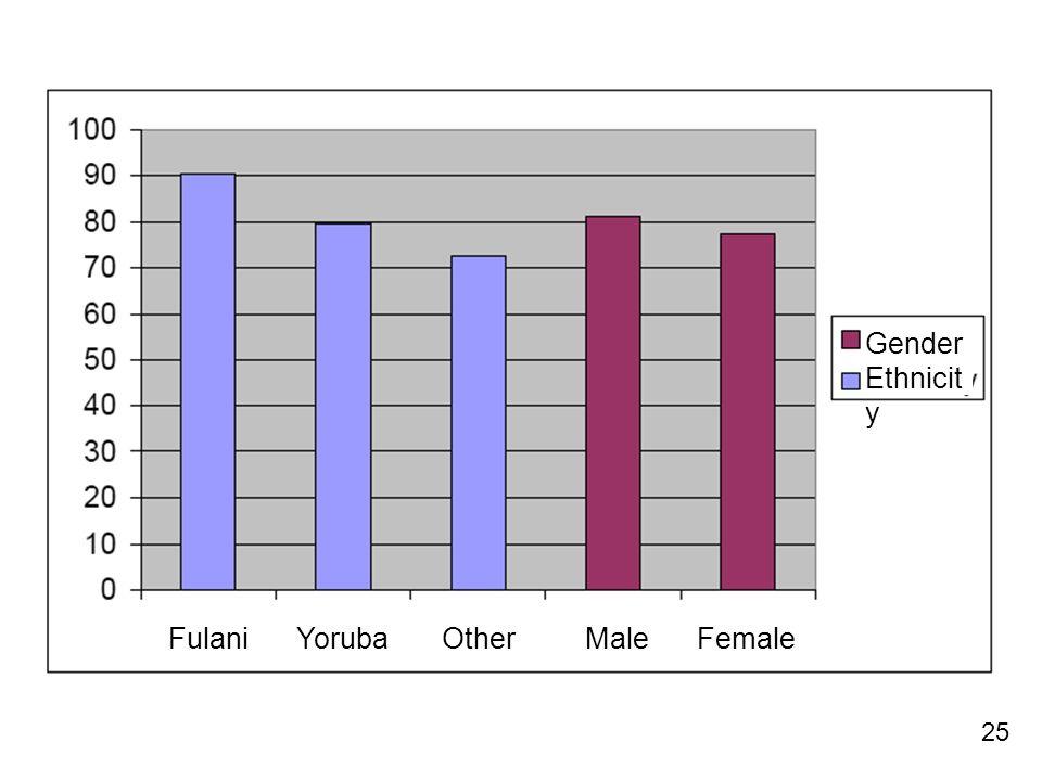 25 Fulani Yoruba OtherMale Female Gender Ethnicit y