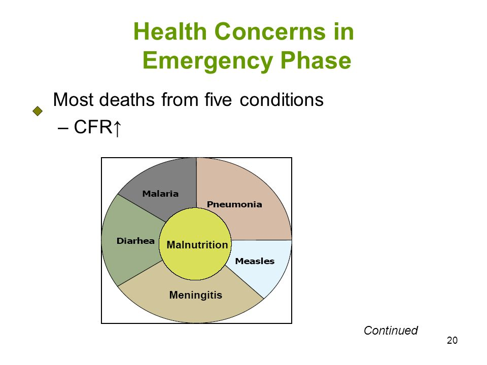 20 Health Concerns in Emergency Phase Most deaths from five conditions – CFR Continued