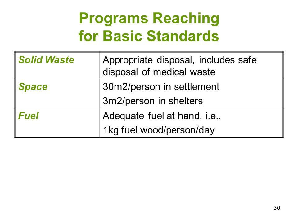 30 Programs Reaching for Basic Standards Solid WasteAppropriate disposal, includes safe disposal of medical waste Space30m2/person in settlement 3m2/person in shelters FuelAdequate fuel at hand, i.e., 1kg fuel wood/person/day