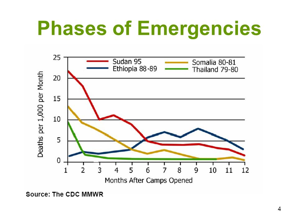 25 Priorities in Emergency Phase General health priorities – Food distribution – Shelter