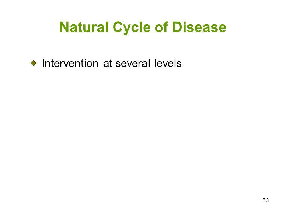 33 Natural Cycle of Disease Intervention at several levels