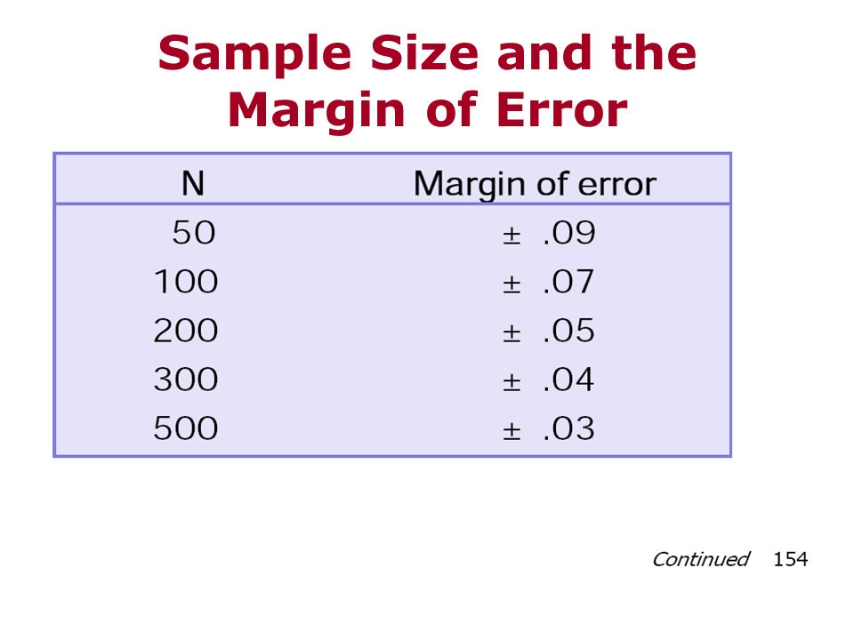 Sample Size and the Margin of Error