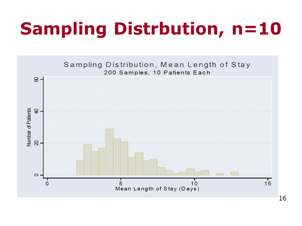 Sampling Distrbution, n=10