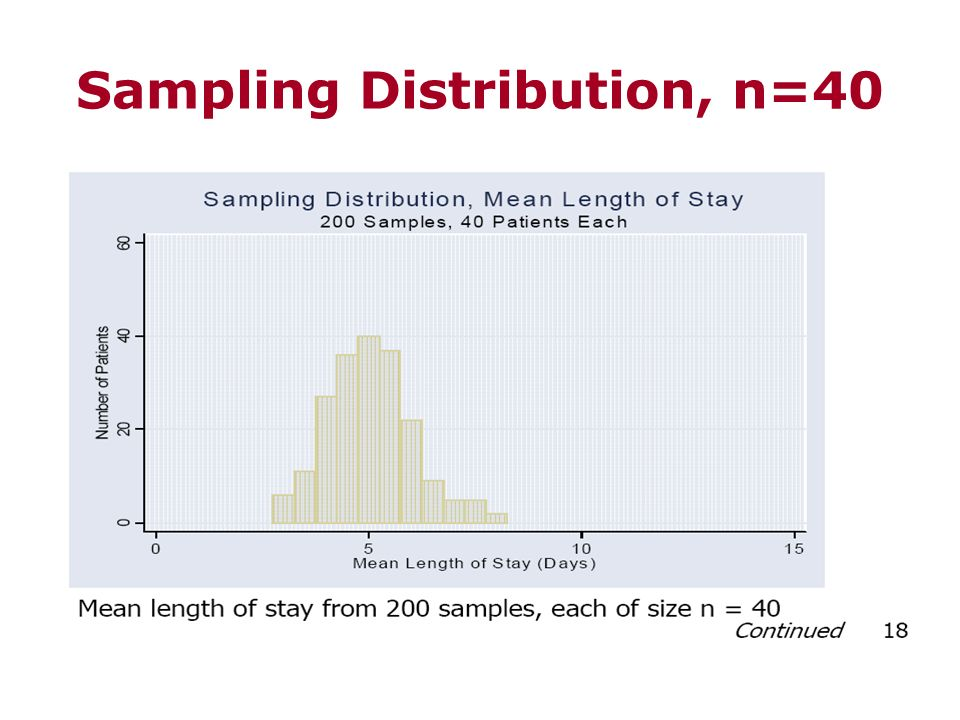 Sampling Distribution, n=40