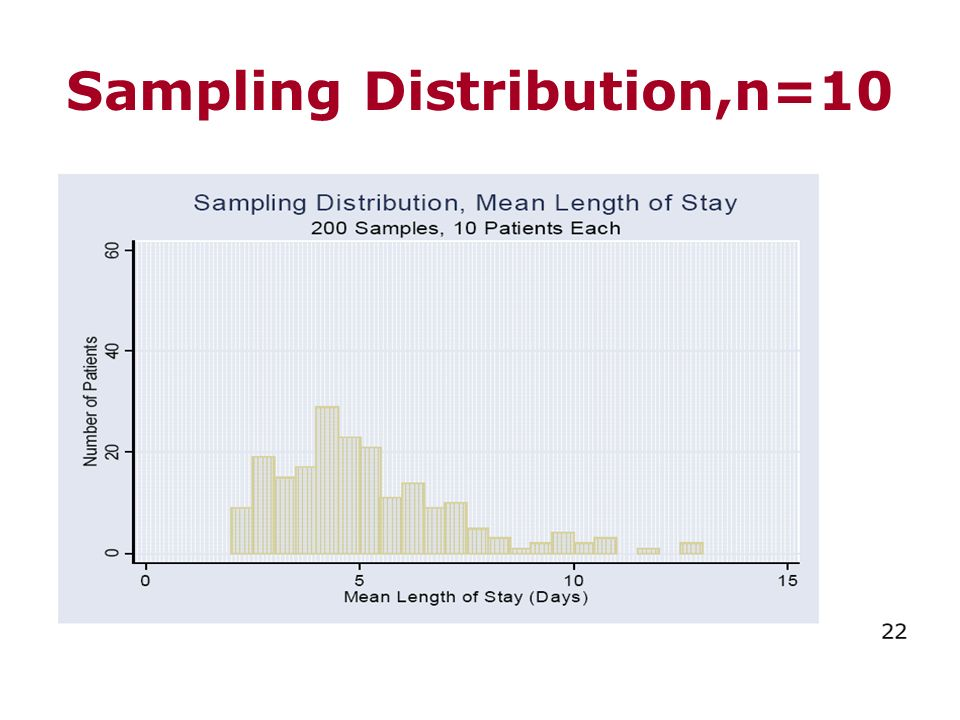 Sampling Distribution,n=10