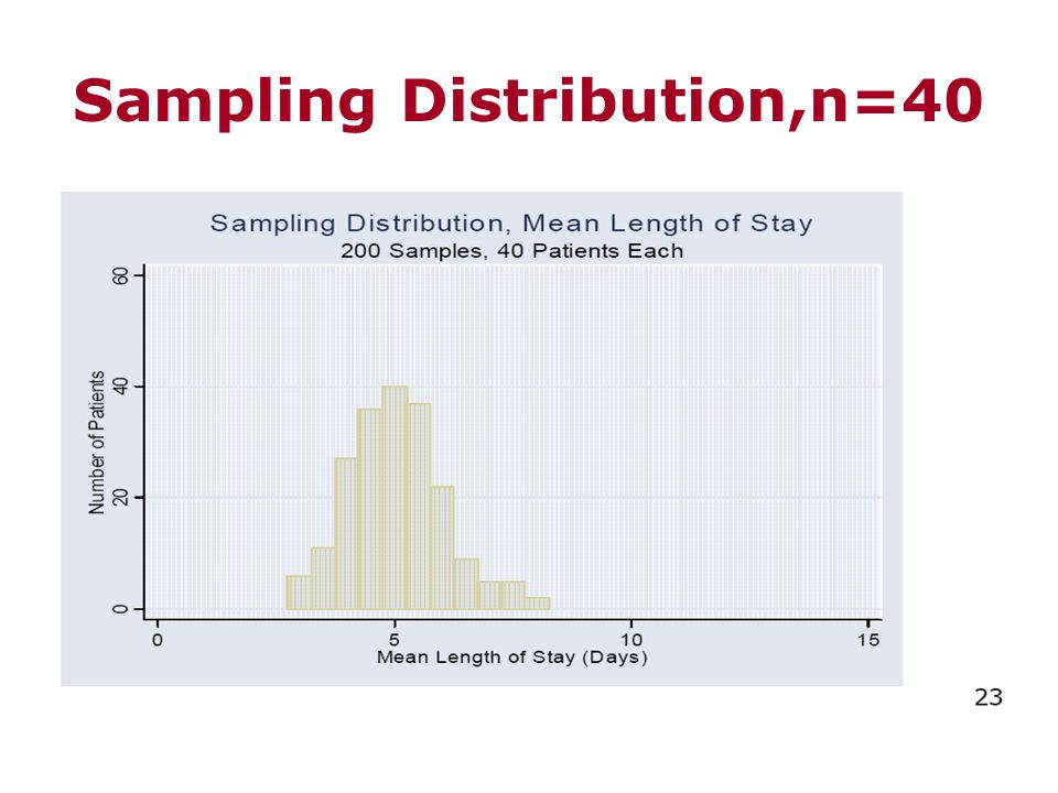 Sampling Distribution,n=40