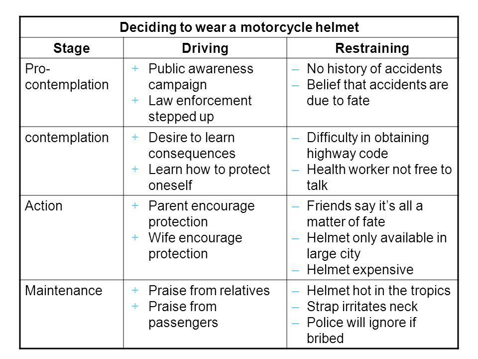 Deciding to wear a motorcycle helmet StageDrivingRestraining Pro- contemplation Public awareness campaign Law enforcement stepped up –No history of ac