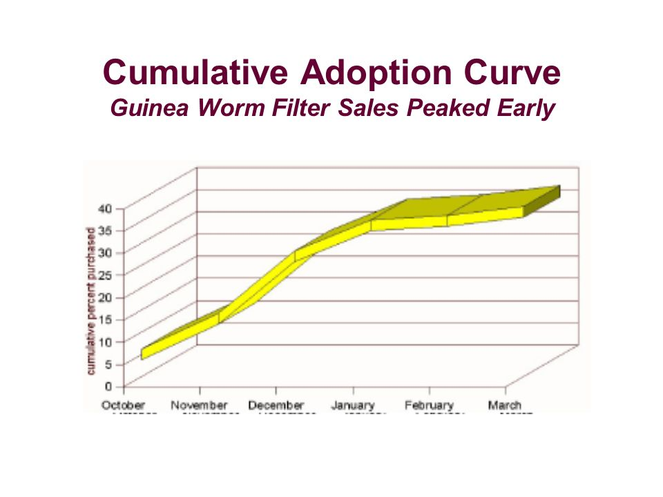 Cumulative Adoption Curve Guinea Worm Filter Sales Peaked Early