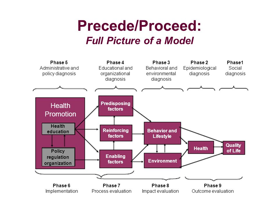 Precede/Proceed: Full Picture of a Model Phase 5 Administrative and policy diagnosis Phase 4 Educational and organizational diagnosis Phase 3 Behavior