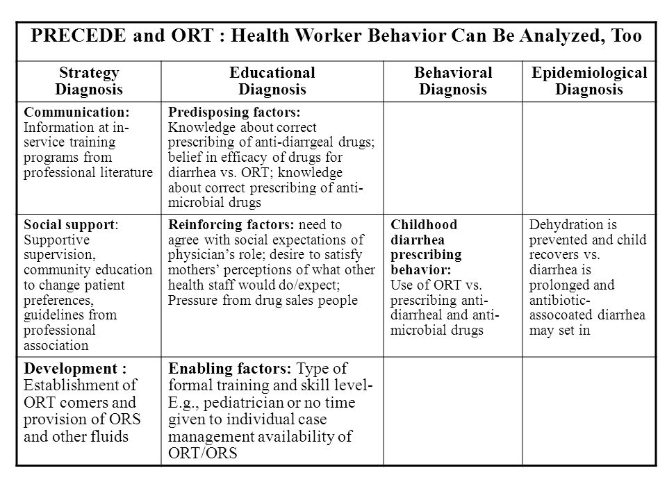 PRECEDE and ORT : Health Worker Behavior Can Be Analyzed, Too Strategy Diagnosis Educational Diagnosis Behavioral Diagnosis Epidemiological Diagnosis Communication: Information at in- service training programs from professional literature Predisposing factors: Knowledge about correct prescribing of anti-diarrgeal drugs; belief in efficacy of drugs for diarrhea vs.
