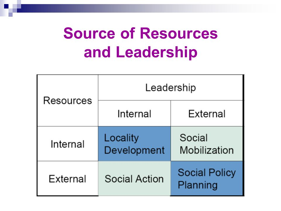 Source of Resources and Leadership