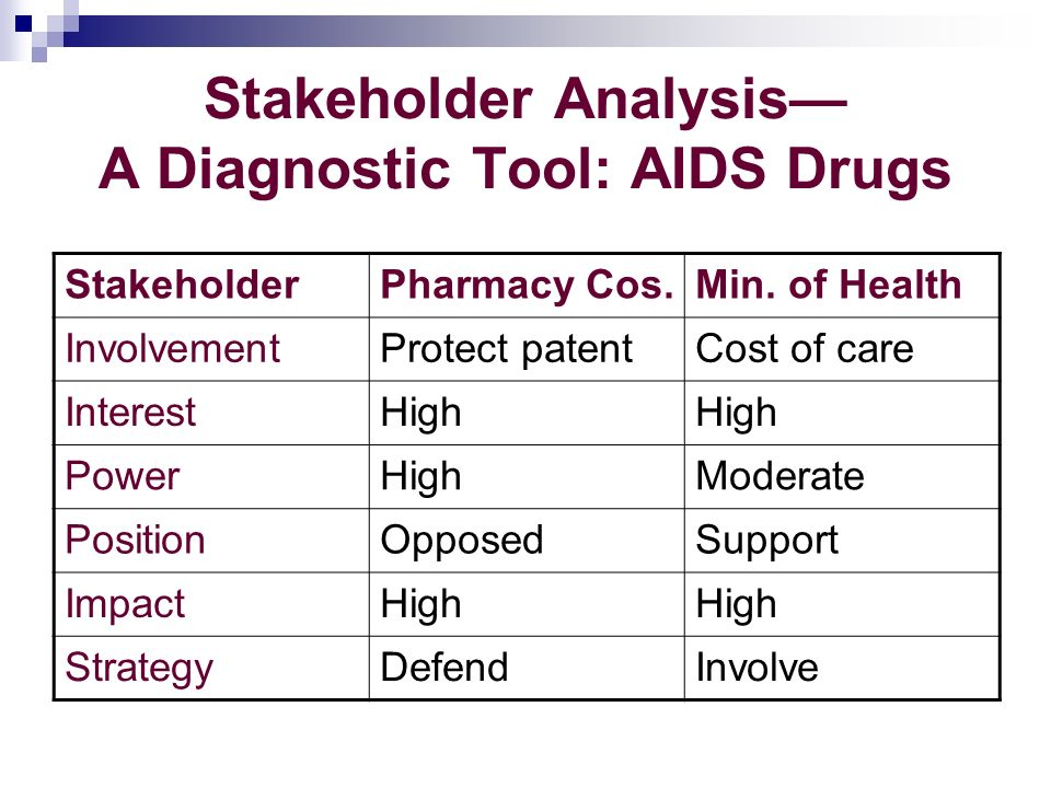 Stakeholder Analysis A Diagnostic Tool: AIDS Drugs StakeholderPharmacy Cos.Min.