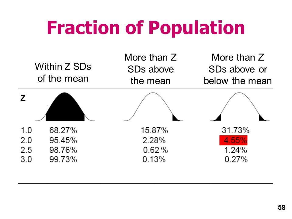 58 Fraction of Population Within Z SDs of the mean More than Z SDs above the mean More than Z SDs above or below the mean