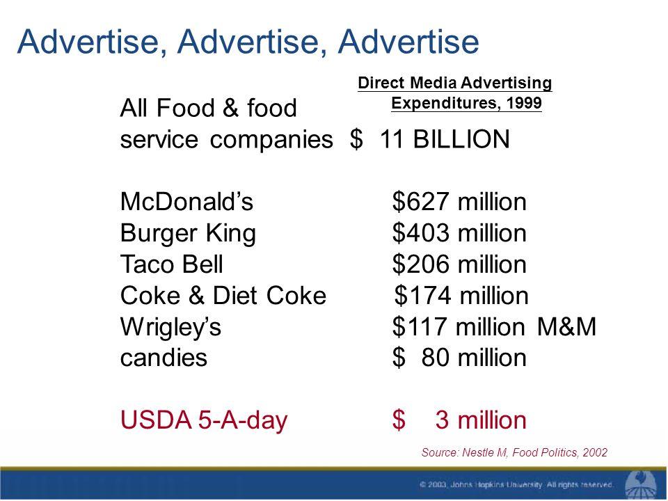 Advertise, Advertise, Advertise All Food & food service companies $ 11 BILLION McDonalds $627 million Burger King $403 million Taco Bell $206 million Coke & Diet Coke $174 million Wrigleys $117 million M&M candies $ 80 million USDA 5-A-day $ 3 million Source: Nestle M, Food Politics, 2002 Direct Media Advertising Expenditures, 1999