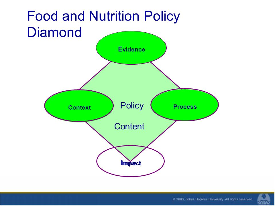 Food and Nutrition Policy Diamond Context Process I mpact E vidence Context Process I mpact Policy Content