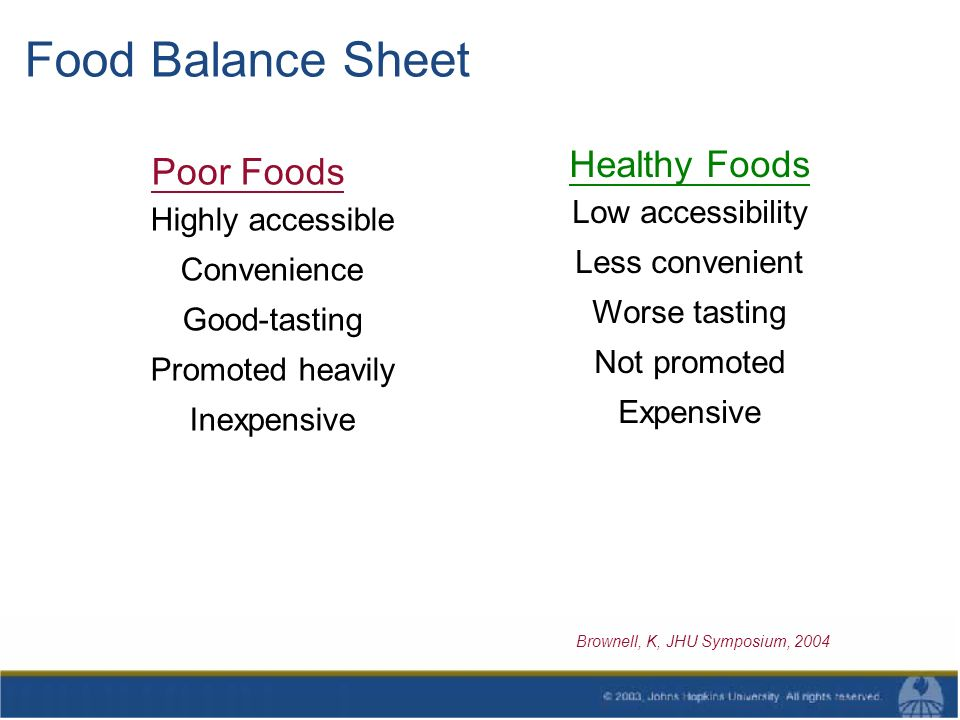 Food Balance Sheet Poor Foods Highly accessible Convenience Good-tasting Promoted heavily Inexpensive Healthy Foods Low accessibility Less convenient Worse tasting Not promoted Expensive Brownell, K, JHU Symposium, 2004