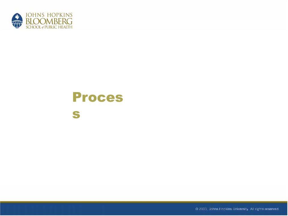 Proces s