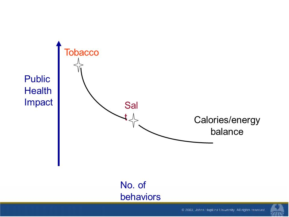 Tobacco Public Health Impact Sal t Calories/energy balance No. of behaviors