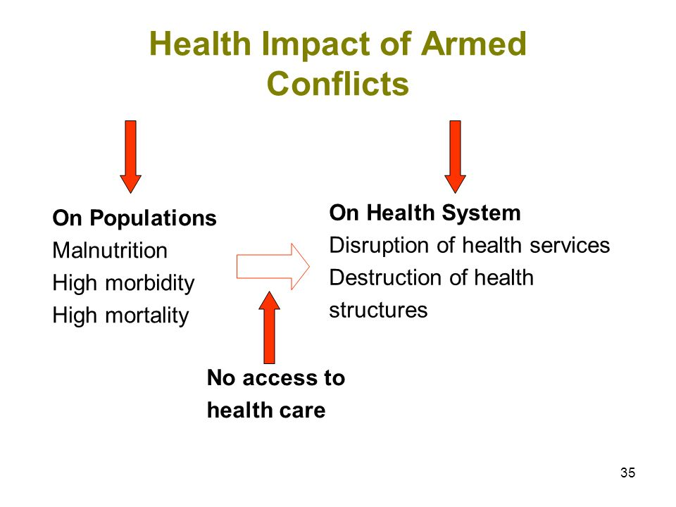 35 Health Impact of Armed Conflicts On Populations Malnutrition High morbidity High mortality On Health System Disruption of health services Destructi