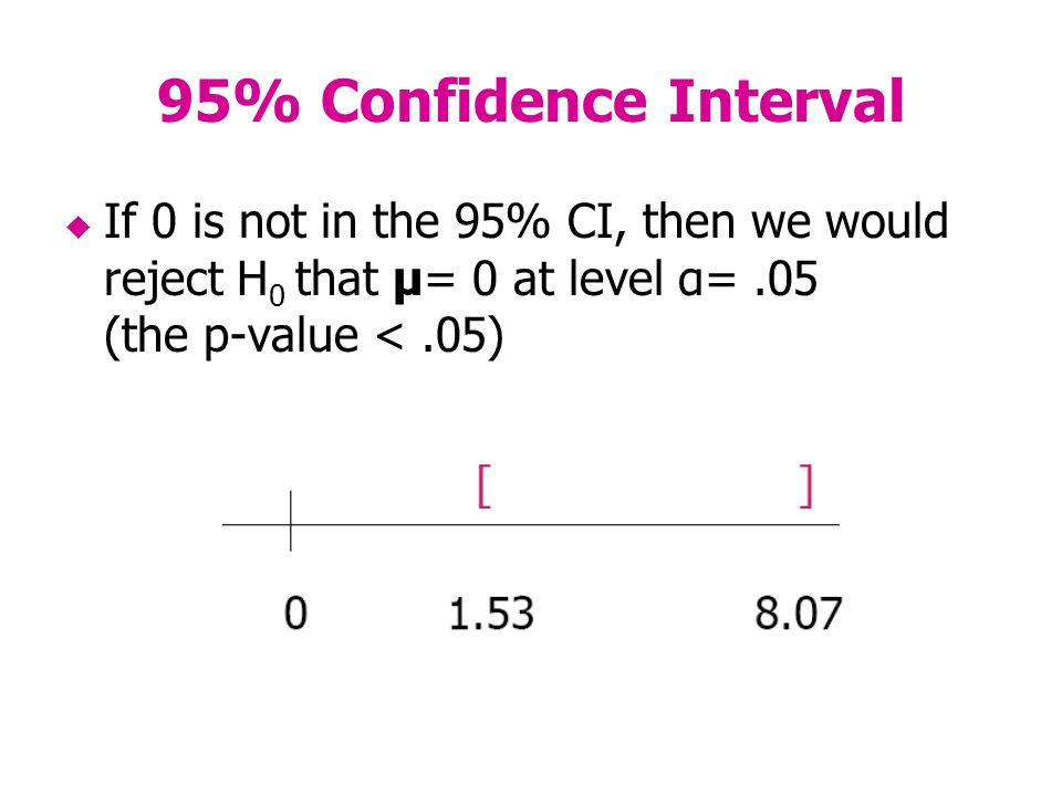 95% Confidence Interval If 0 is not in the 95% CI, then we would reject H 0 that μ= 0 at level α=.05 (the p-value <.05)