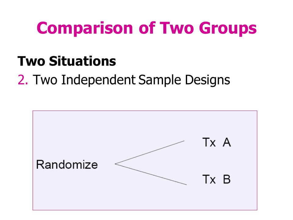 Comparison of Two Groups Two Situations 2. Two Independent Sample Designs