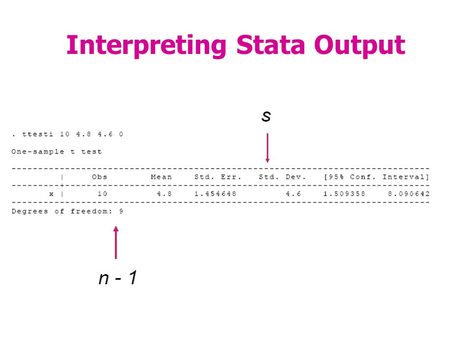 Interpreting Stata Output
