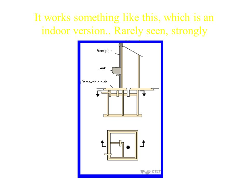 It works something like this, which is an indoor version.. Rarely seen, strongly smelled Vent pipe Tank Removable slab