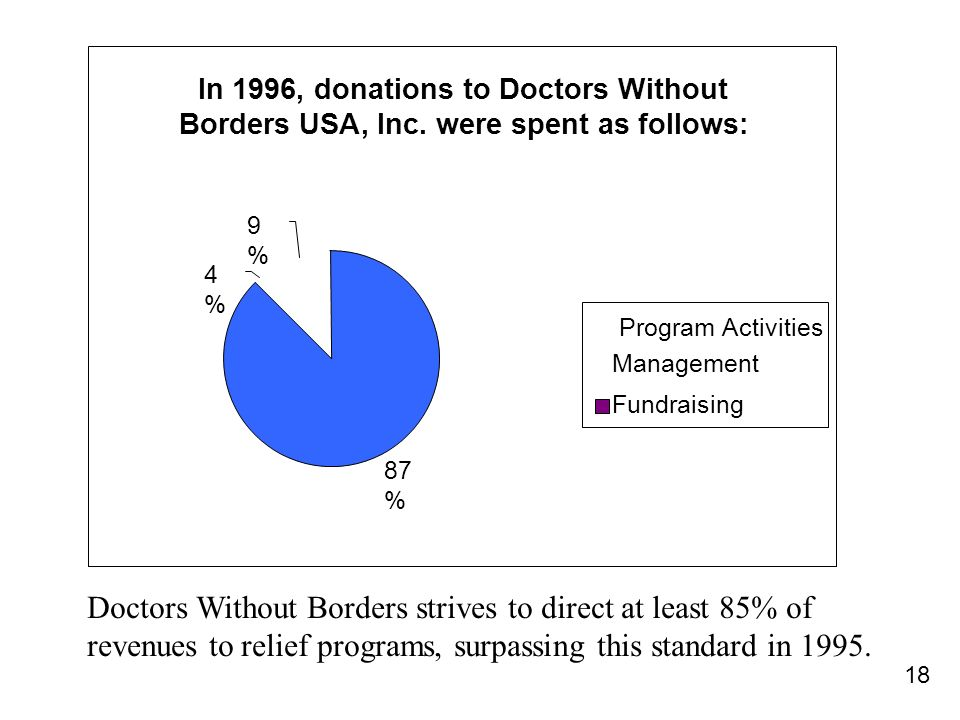 18 In 1996, donations to Doctors Without Borders USA, Inc.